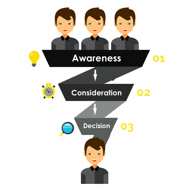 Fanomena_Leads_Awareness-Consideration-Decision