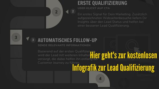 Fanomena_Leads_Lead-Qualifizierung