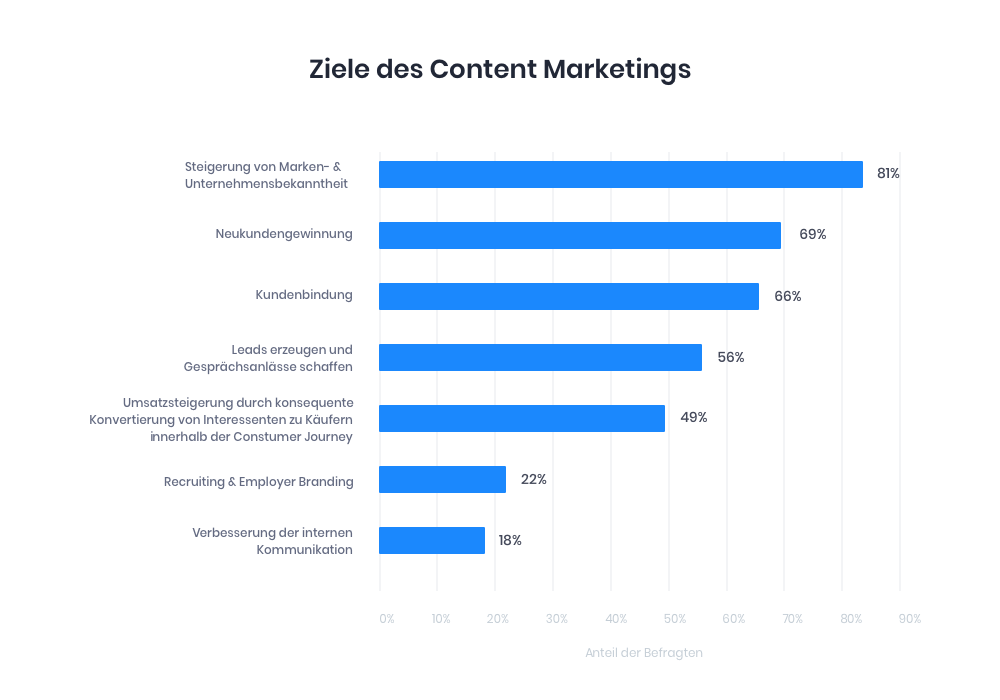 ContentMarketing_Ziele